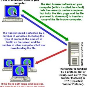 HTTP - Giao thức nền tảng của Internet
