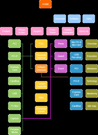Sitemap - Một thành phần không thể thiếu cho web/blog của bạn