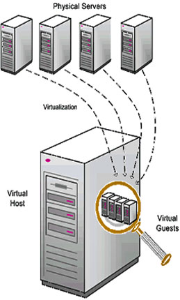 Virtual Private Server diagram