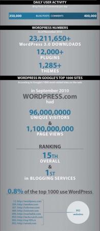 """Những con số thống kê """"biết nói"""" của WordPress"""