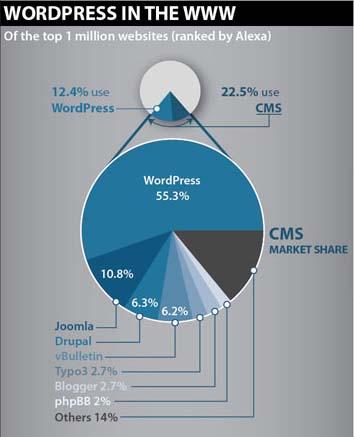 Biểu đồ so sánh WordPress với các nền tảng mở khác