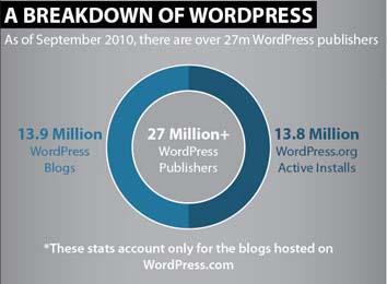 Số người dùng WordPress đã vượt 27 triệu