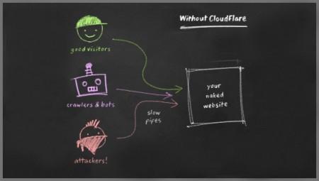Website của bạn khi không dùng CloudFlare
