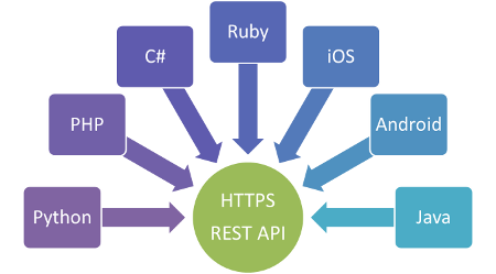sematime-bulksms-rest-api